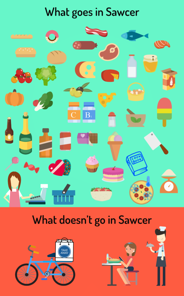 Pictures of products that go in sawcer. Food items = yes. Restaurant dishes and take away food = no.